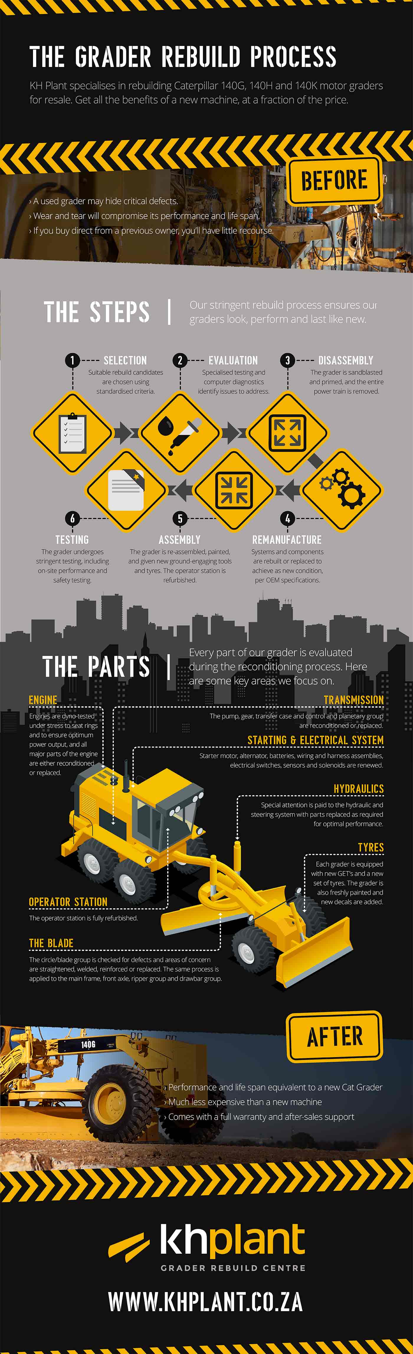 An infographic depicting the KH Plant motor grader rebuild process.